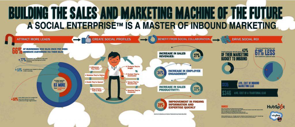 L'importanza dell'inbound marketing